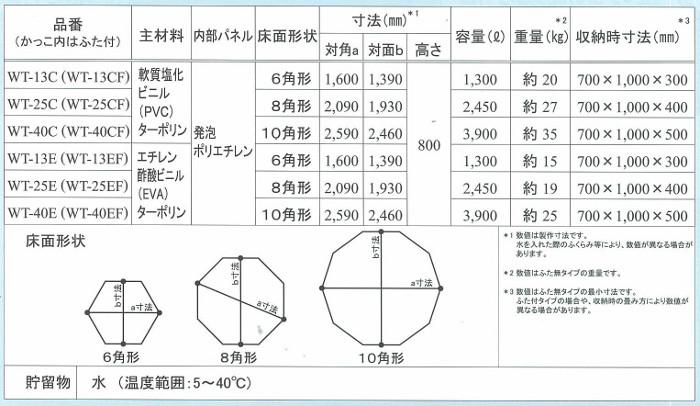 折畳み式簡易水槽 アクアマイスター 製品規格