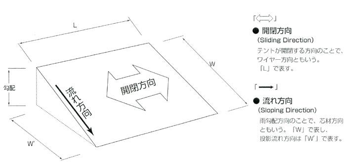 開閉テントの開閉方向と流れ方向について