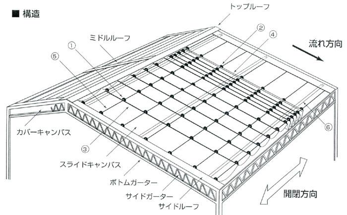 ワイヤー式開閉テントの構造